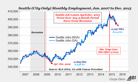 seattle-employment